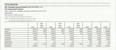 Die Zahlen für alle Titel, zurückverfolgt bis 1999. Upps! Quelle: ivd.de