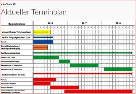 Aktueller Zeitplan für den Neubau des Bauhaus museums in Weimar: Quelle: www.buergerinfo-bauhaus.de